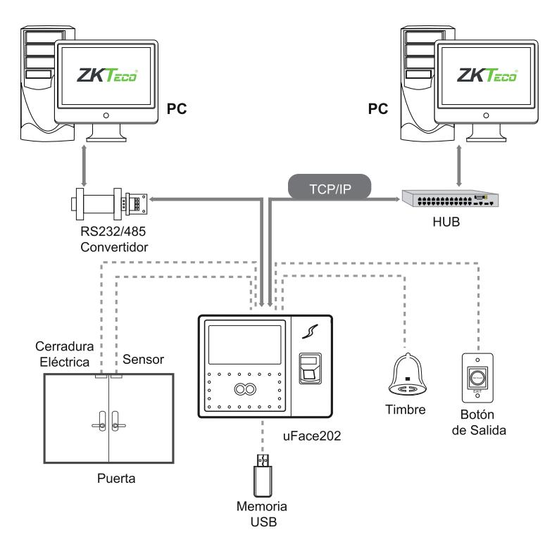 Diagrama conexión  UFace 202-ID
