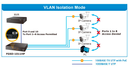 FGSD-1011HP VLAN Isolation Mode