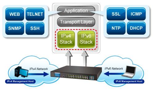 GS-5220-24T4XV_R IPv6 Networking