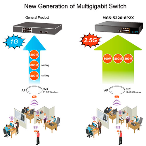 New Generation Multi-gigabit Switch