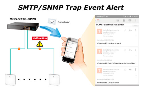 SMTP/SNMP Trap Event Alert