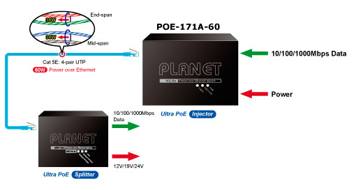 POE-171A-60 60-watts of power Application