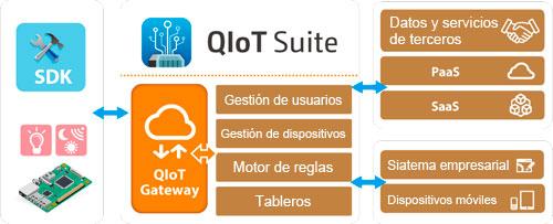 Qnap presenta QIoT Suite Lite