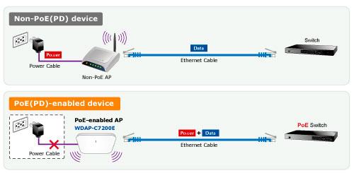 WDAP-C7200E PoE/ Non-PoE Application