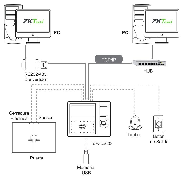 Diagrama de conexión UFace 602